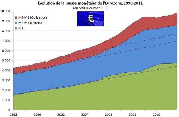 Evolution de la masse monétaire
