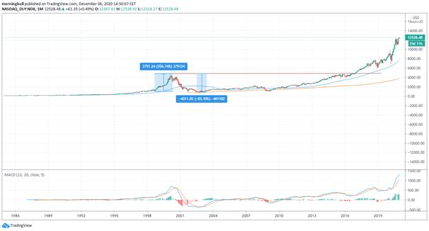 finance comparaison avec an 2000