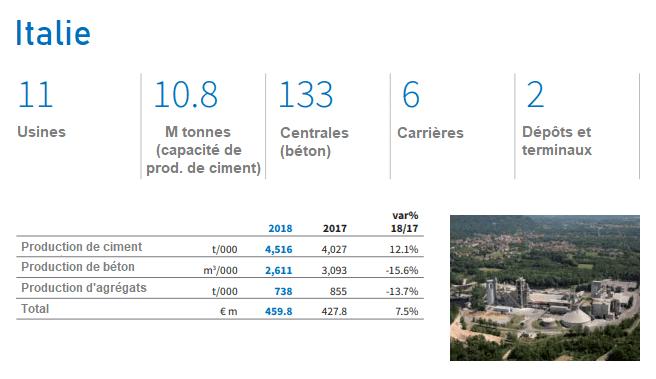 Capacité de production Italie de Buzzi Unicem