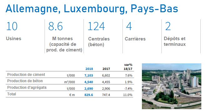 Capacité de production Allemagne Luxembourg Pays-bas de Buzzi Unicem