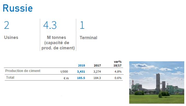 Capacité de production Russie de Buzzi Unicem