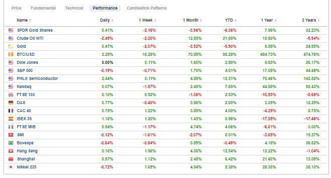 Morningbull semaine 8 - Performance des marchés