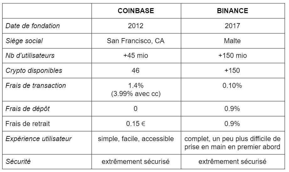coinbase vs binance tableau 1