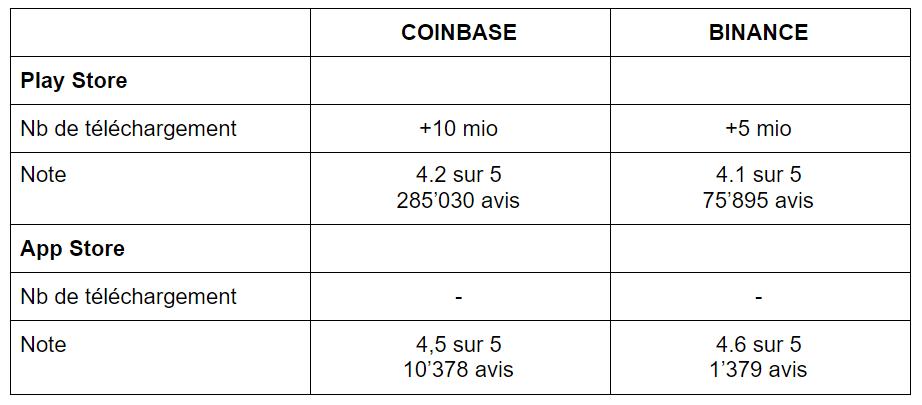 coinbase vs binance tableau 2