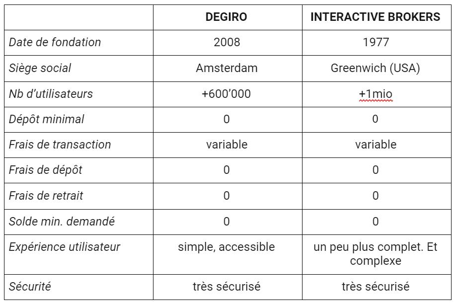 degiro vs interactive brokers 1
