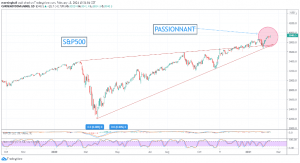 Graphique du S&P500 semaine 7