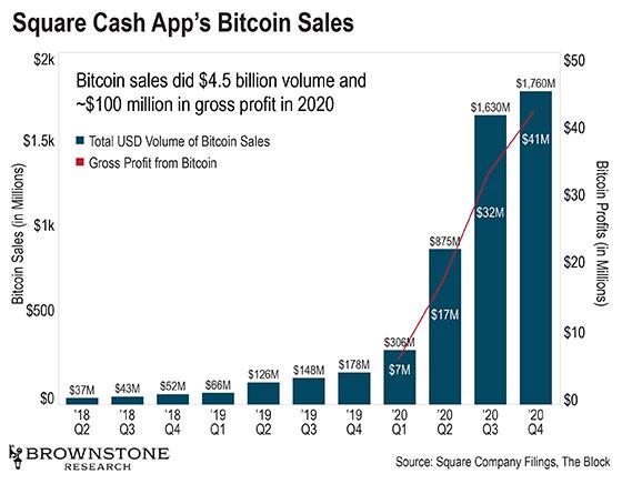 Les ventes de bitcoin faites sur Cash