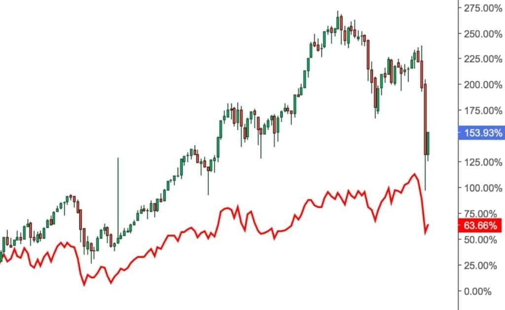 Le marché boursier français est-il vraiment performant 2