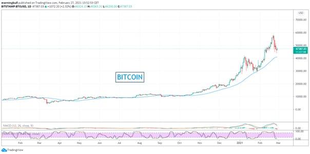 Marché du bitcoin