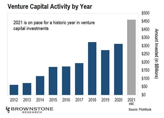 Les investissements privés sont partis pour exploser le record en 2021