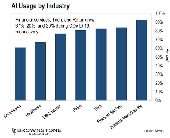 L'adoption de l'IA est en augmentation dans toutes les industries
