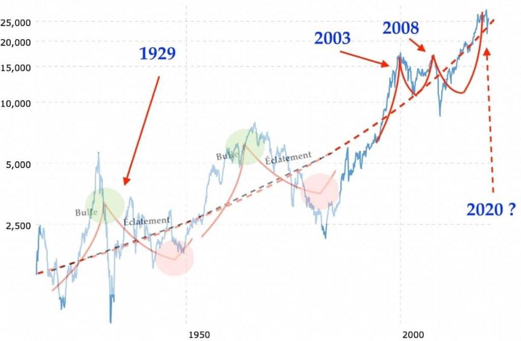 investir a long terme 1