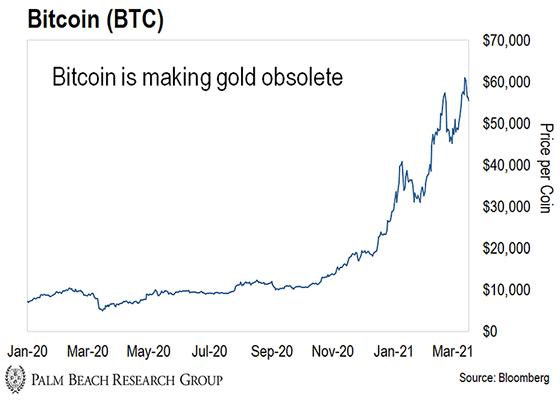 pourquoi je laisse tomber l'or au profit du bitcoin 2