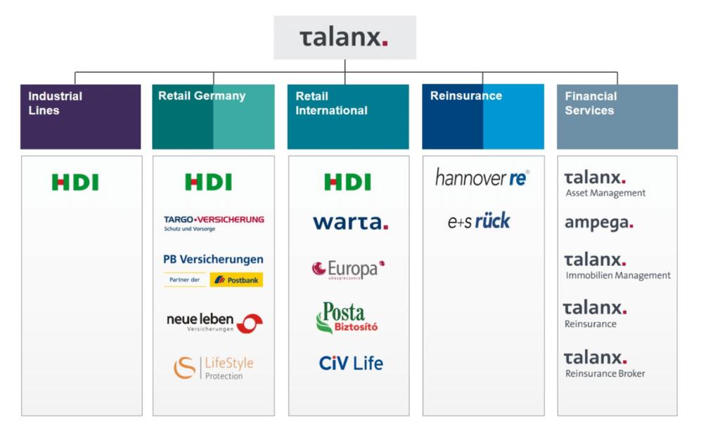 structure de talanx AG