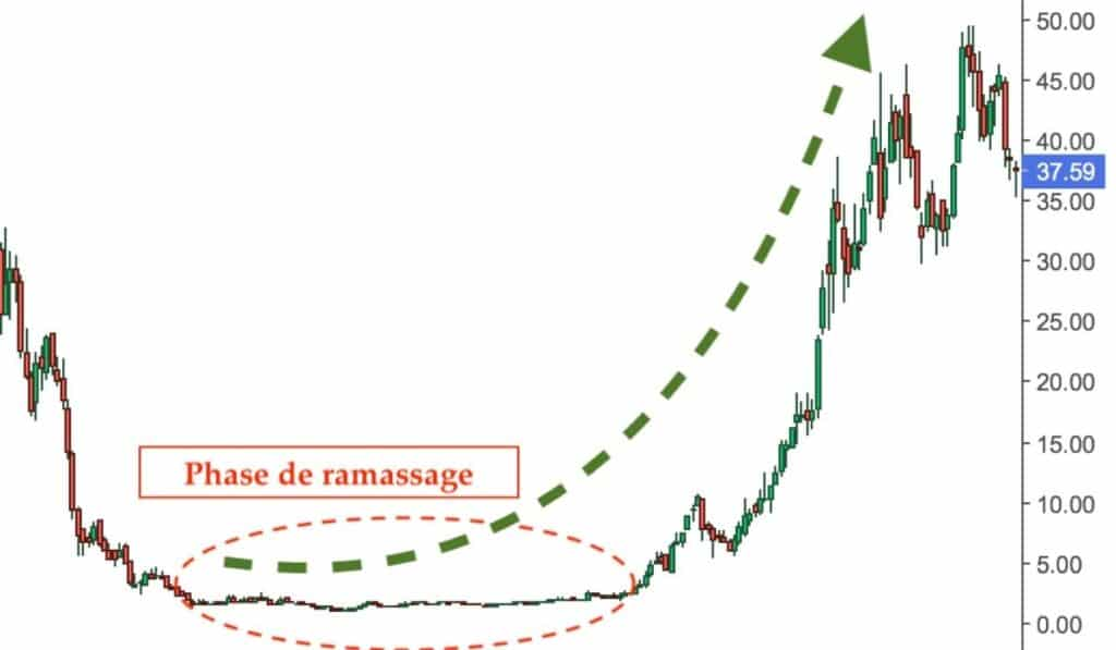 traquez les investisseurs institutionnels 1
