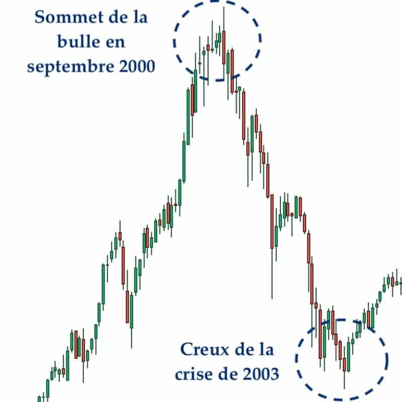 bulle technologique de 2000 1