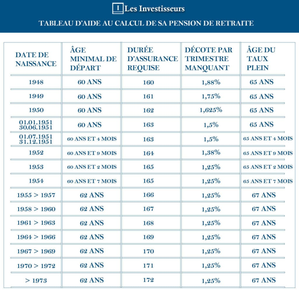 investir pour votre retraite tableau aide calcul retraite