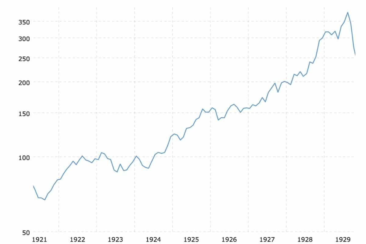 bulle spéculative 100 ans de dow jones