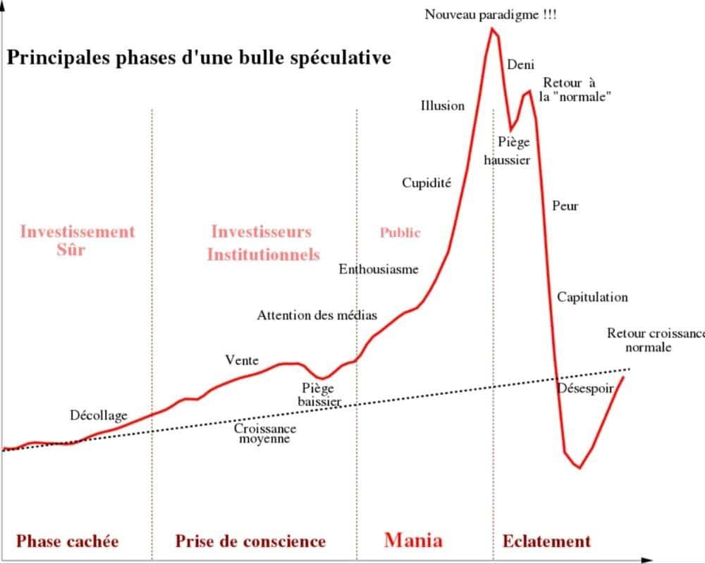 bulle spéculative 4 phases