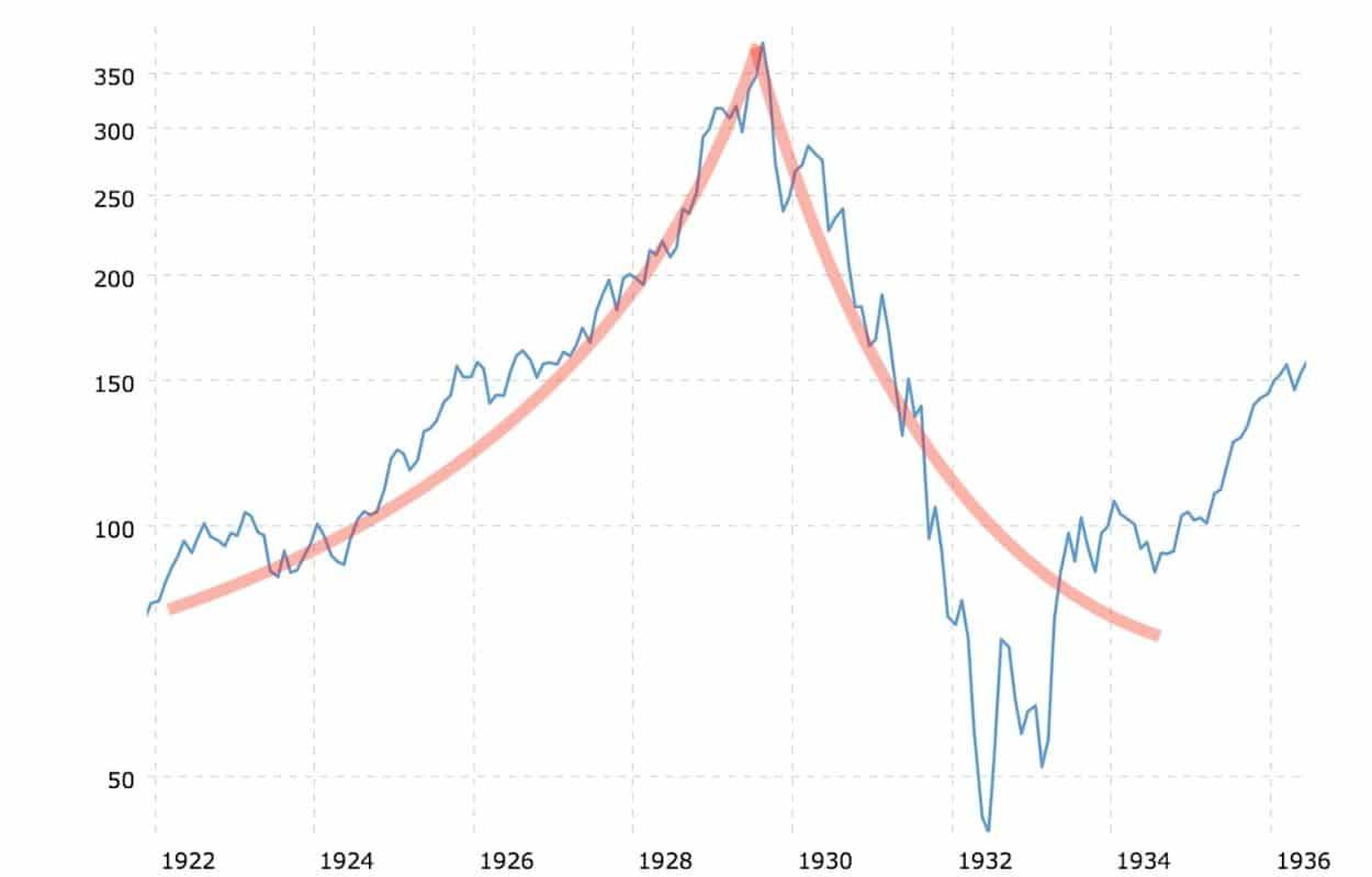bulle spéculative chaptiteau graphe 1929