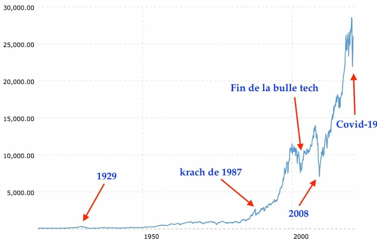 bulle spéculative dow jones 100 ans