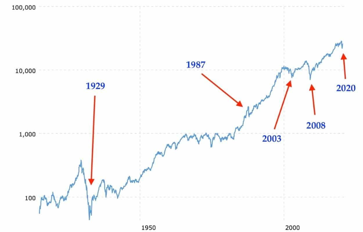 bulle spéculative représentation logarithmique