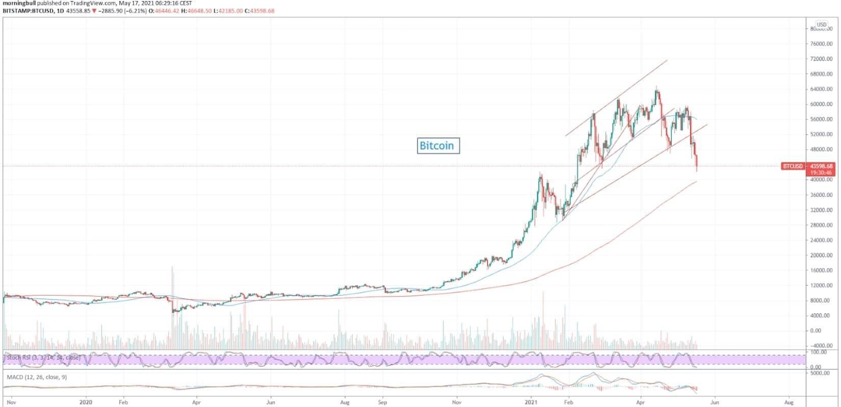 morningbull semaine 20 - graphique du bitcoin
