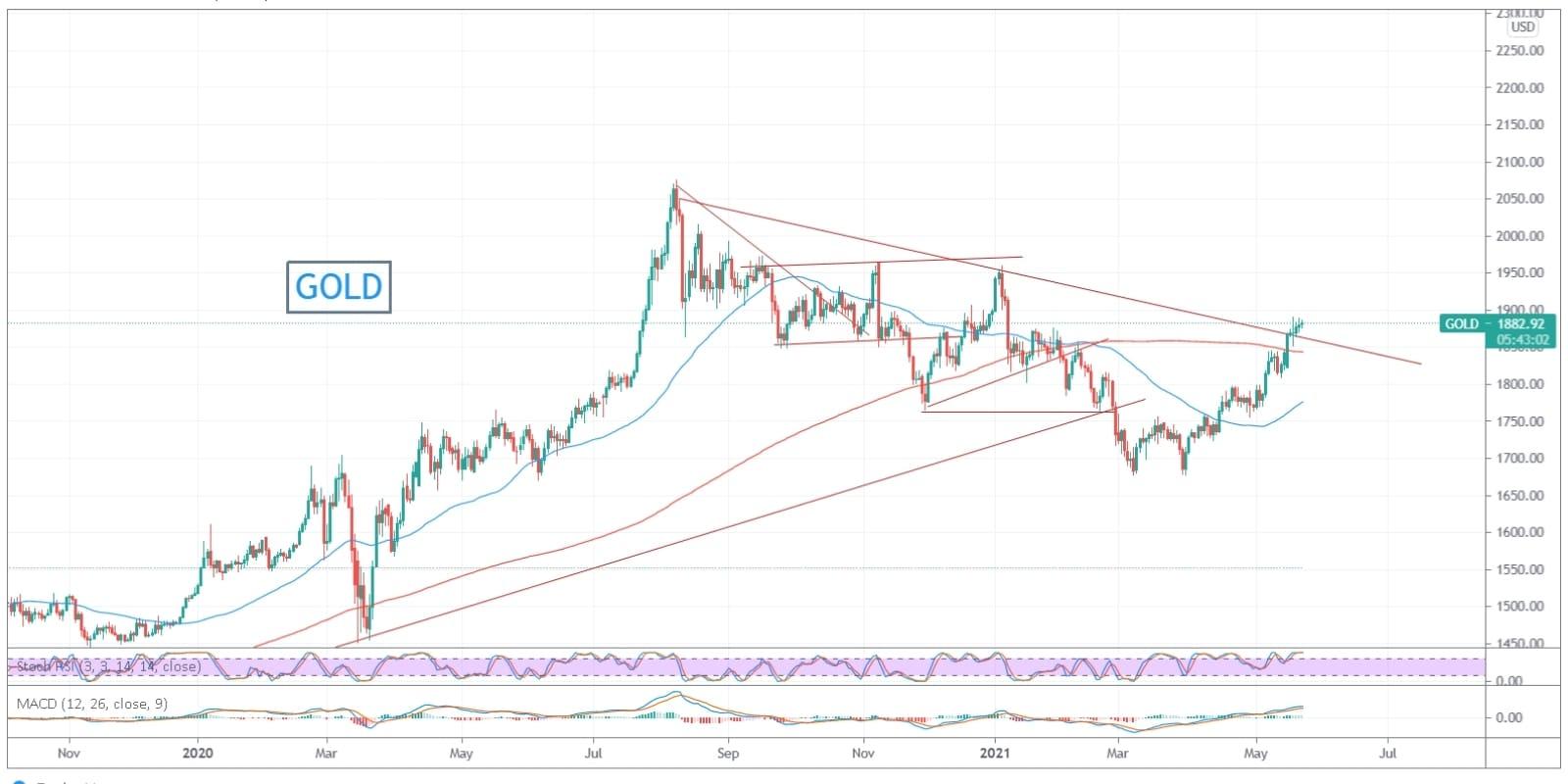 morningbull semaine 21 graphique du bitcoin