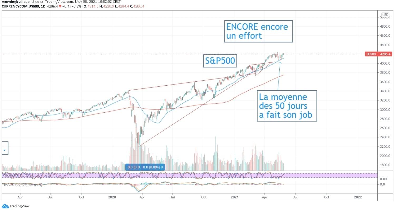 morningbull semaine 22 graphe s&p500