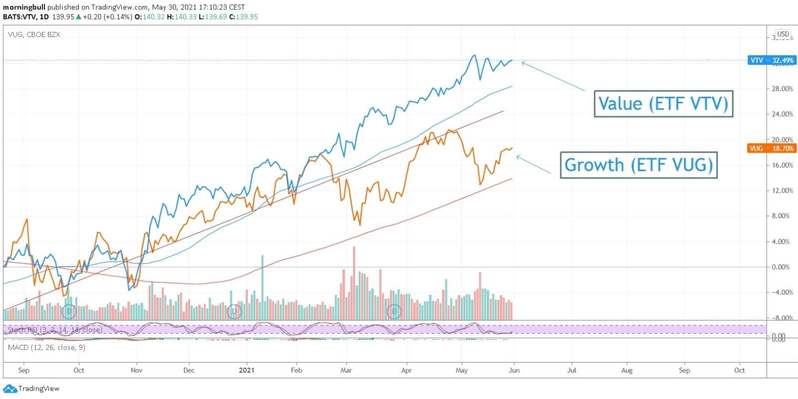 morningbull semaine 22 graphe value vs growth