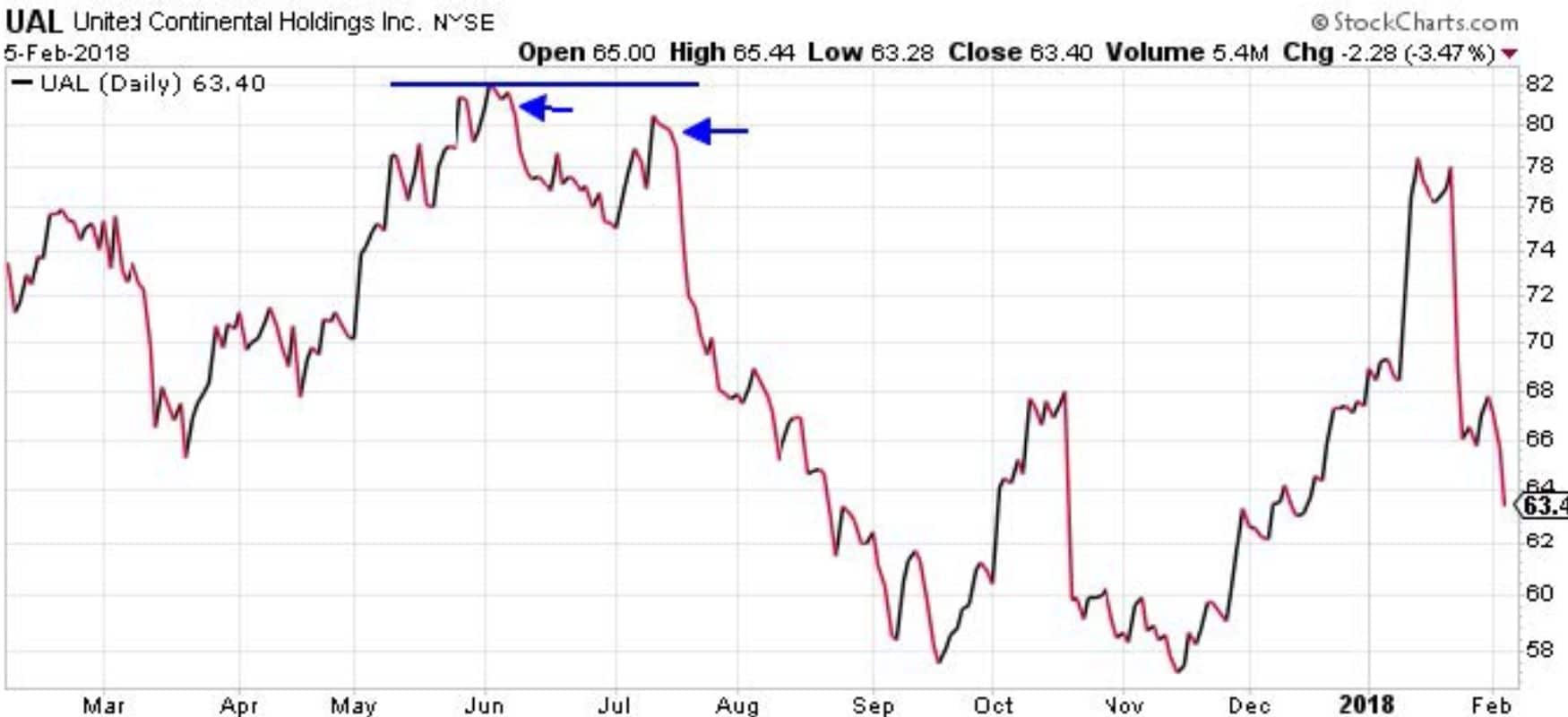 outil de trading graphique ual