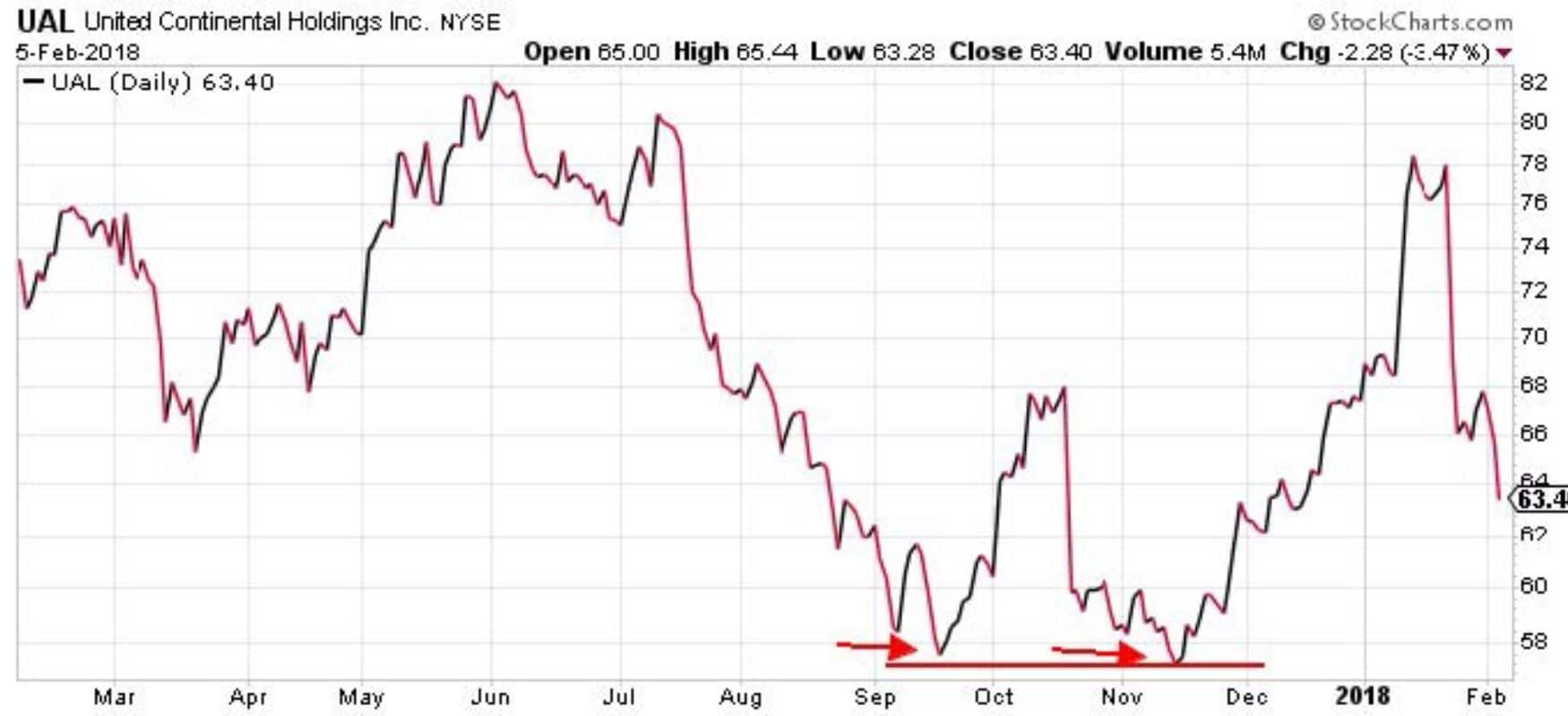 outil trading graphique bas