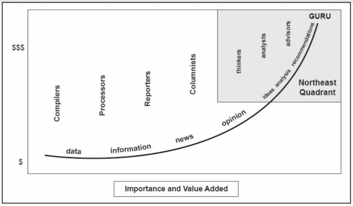 actualité boursière graphe importance de la valeur ajoutée