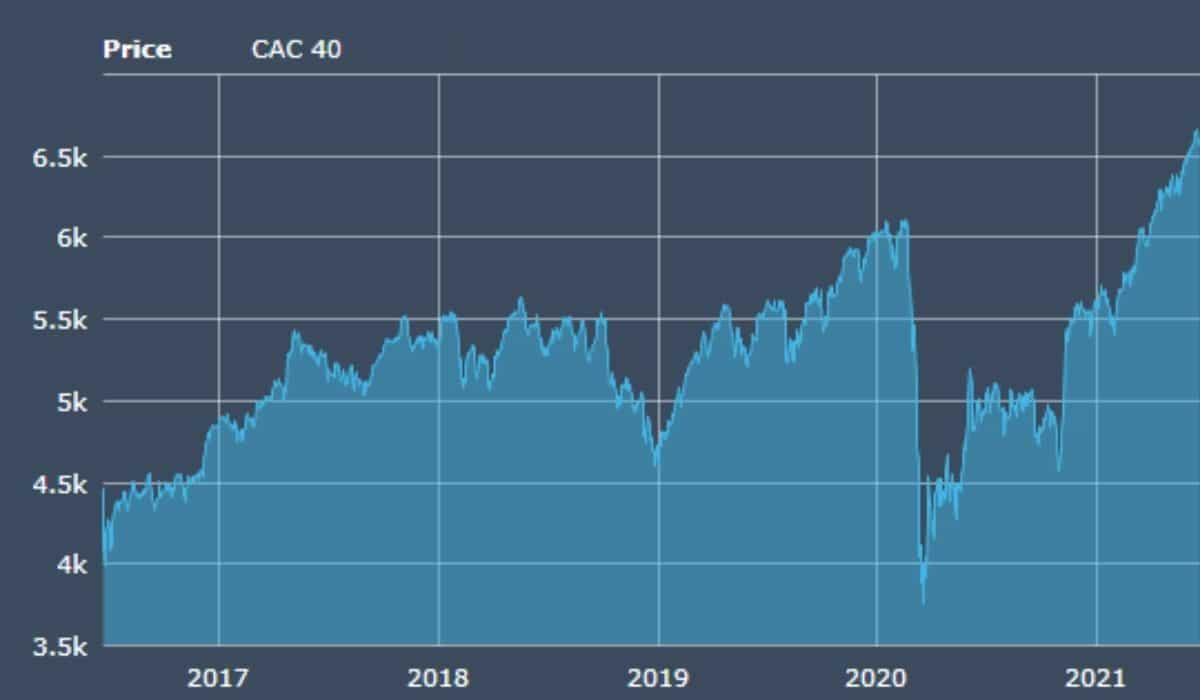 bourse française cac40 graphe 5 ans