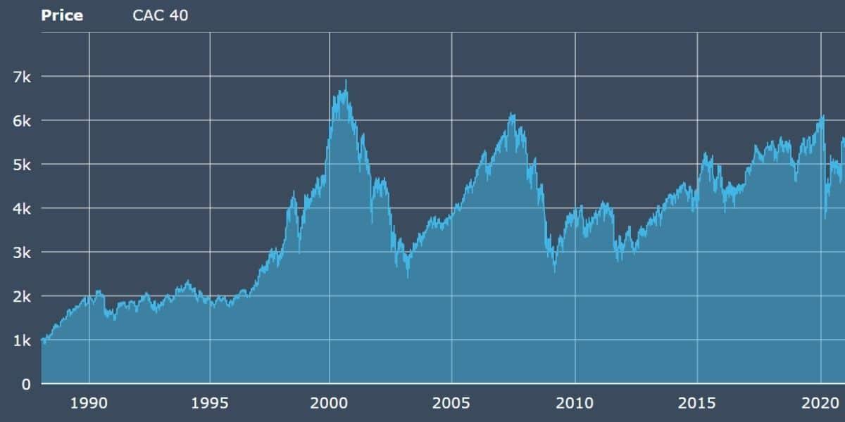 bourse française graphe cac 40 depuis fondation