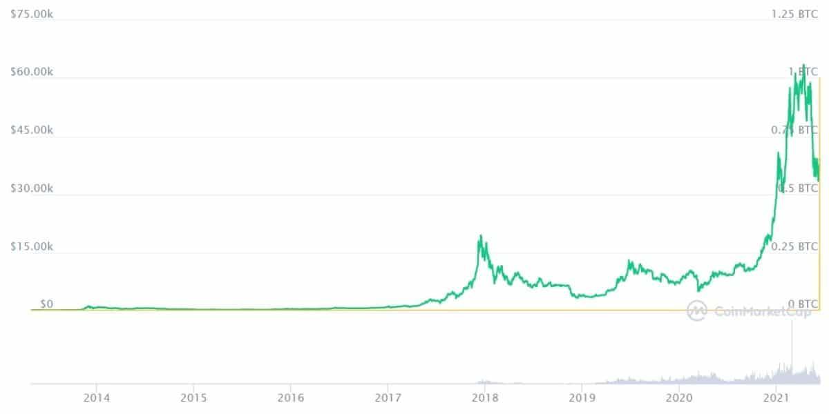 cryptomonnaie graphique bitcoin