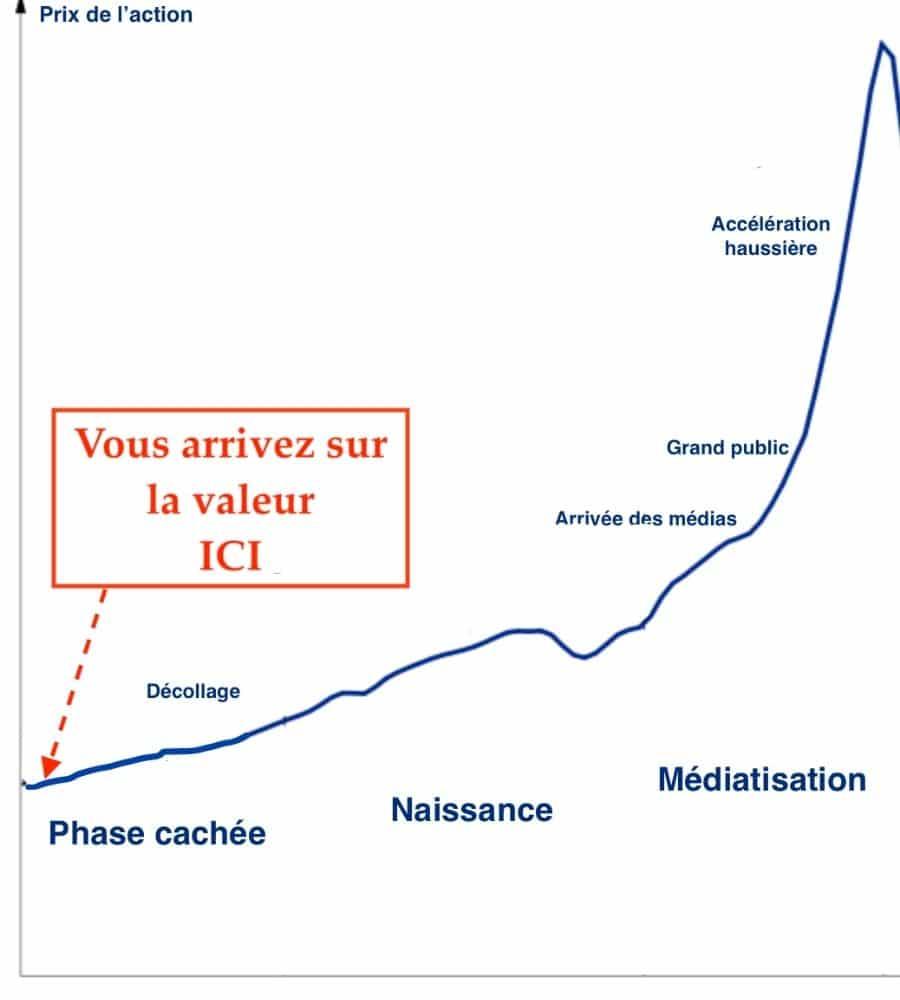 formation bourse graphe positionnement