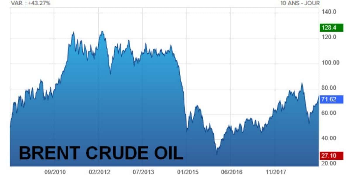 investir dans le pétrole brent crude oil