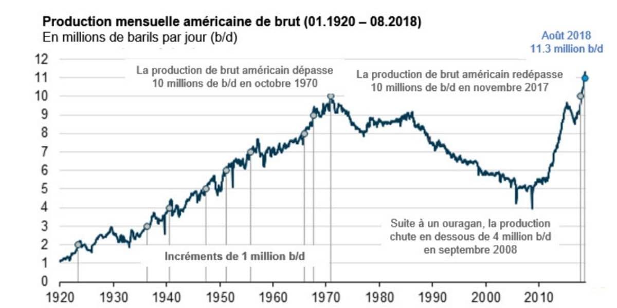 investir dans le pétrole peak oil