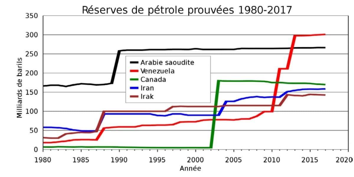 investir dans le pétrole variation stocks