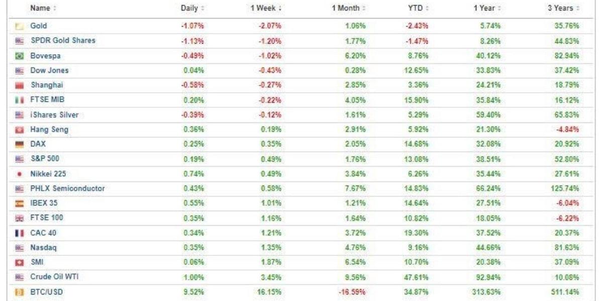 morningbull semaine 24 graphes marchés