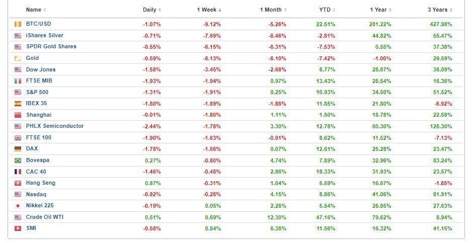 morningbull semaine 25 performance des marchés de la semaine