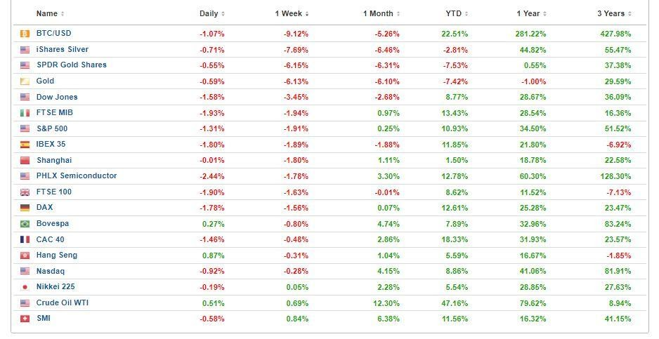 morningbull semaine 26 graphique du marché
