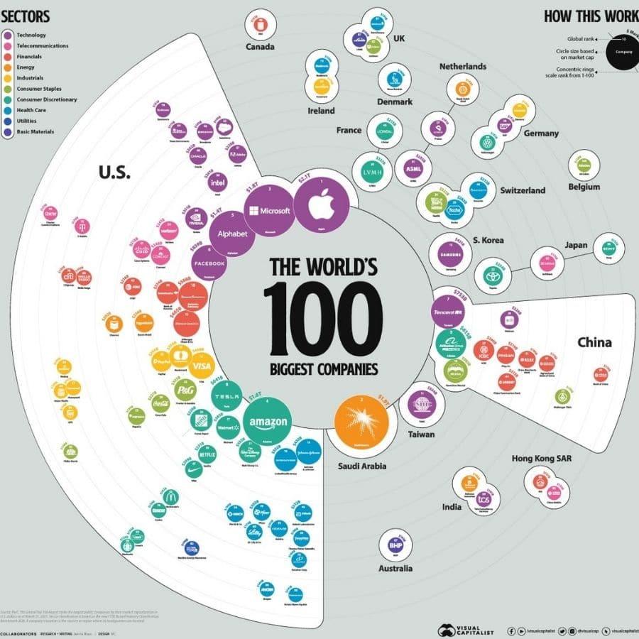 large caps 100 plus grandes entreprises mondiales