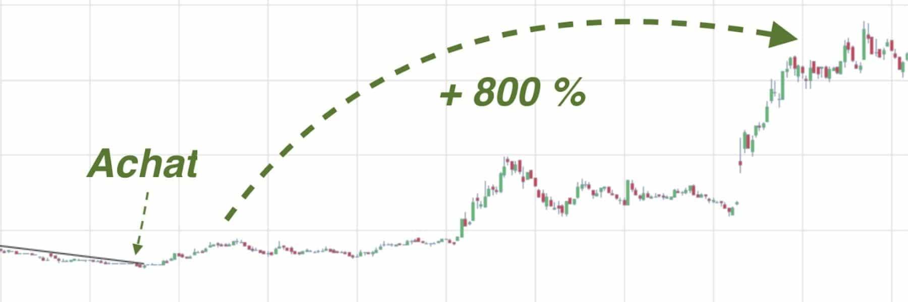 small caps graphe évolution du cours